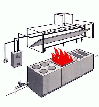 Sistema de combate a incêndio em coifas