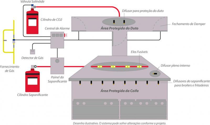 Sistema saponificante